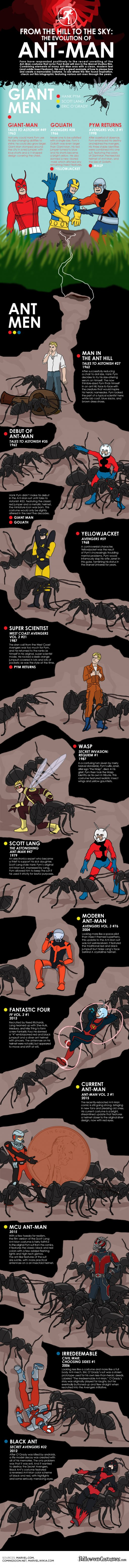 EVOLUTION OF THE ANT-MAN
