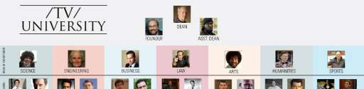 Chart: TV University Faculty Roster