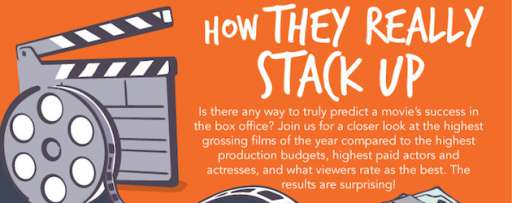 2013 in Movies: How They Really Stack Up (Infographic)